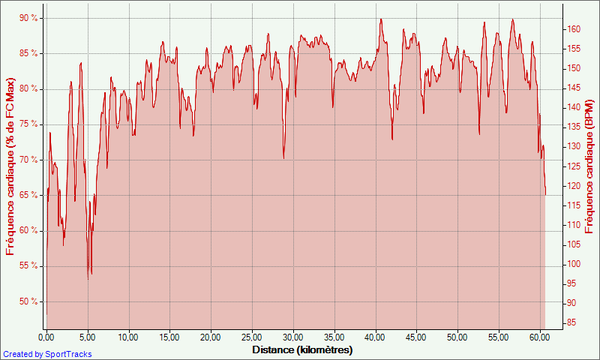 60-04-09-2012--Frequence-cardiaque----de-FC-Max-----Distan.png
