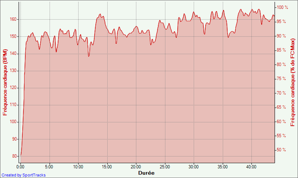 10-13-02-2012--Frequence-cardiaque---Duree.png