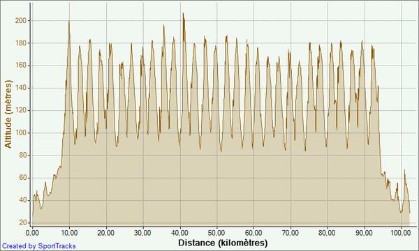 15-cotes-14-06-2011--Altitude---Distance.png