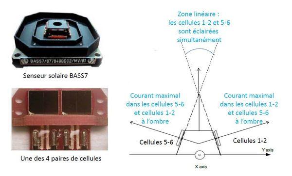 Pléiades - Capteur solaire - CSS - BASS
