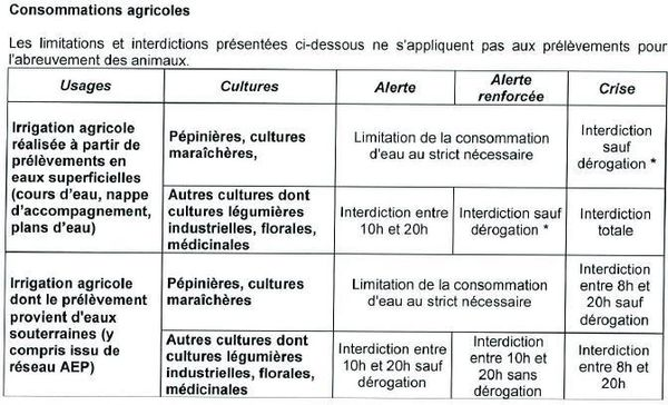 Restrictions eau 3