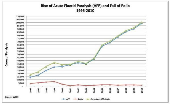 Dr-S.Humphr.-graphs-polio-paralysis.jpg