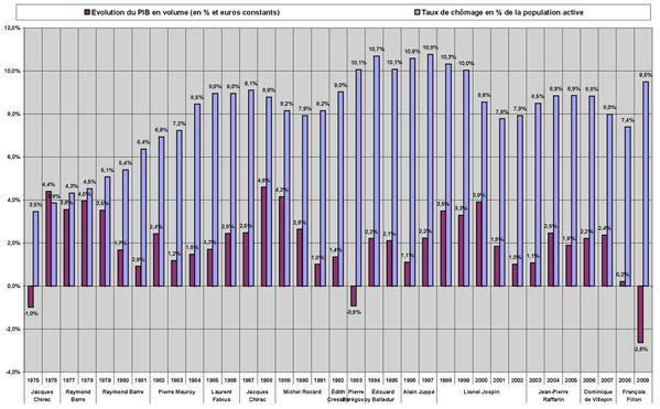 Graph chômage-PIB-constant