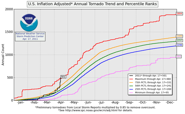2011_United_States_tornado_count_graph.png