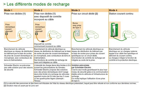 differents modes de recharge