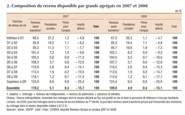 Redistribution insee 2011