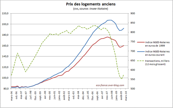 http://img.over-blog.com/600x375/3/00/80/12/immobilier/inseeNotaireDec09.PNG