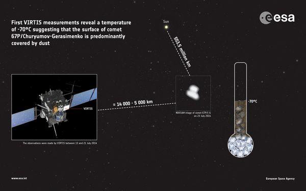 Rosetta - VIRTIS - Mesure température noyau comète