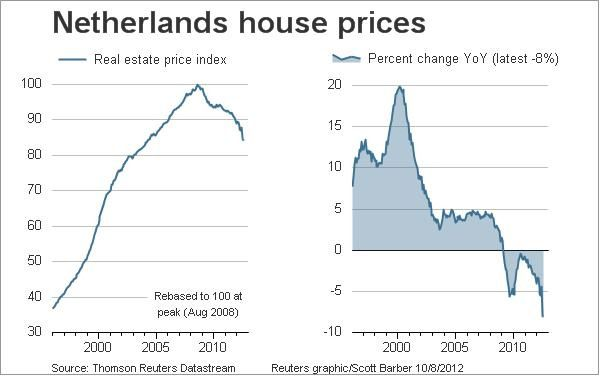 http://img.over-blog.com/600x376/1/68/76/76/Immobilier/20121008-Netherlands-house-prices.jpg