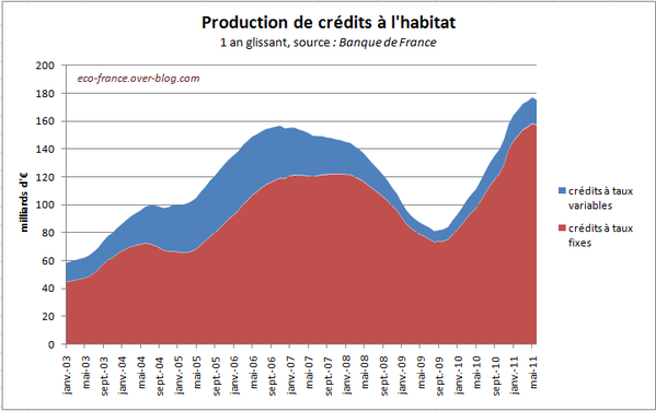 creditHabitat-production-juin11.PNG
