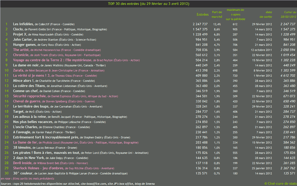 box-office top30 2012-03 mars