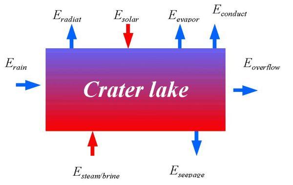 Echanges-thermiques-lacs-de-cratere---ULB-A.Bernard.jpg