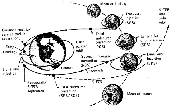 Apollo 8 - Profil de mission - Houbolt