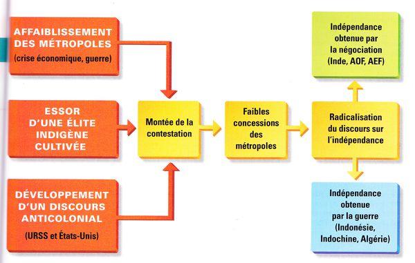 Schema-de-la-decolonisation.jpg