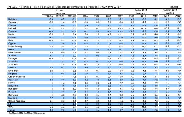 Déficit ou excédent public europe USA au 05 2011 source c