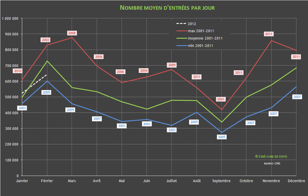 nombre d'entrees cinema par jour 2012-02