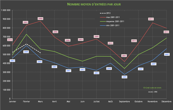 nombre d'entrees cinema par jour 2012-03