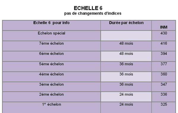 Cat gorie c mise jour des grilles janvier 2013 - Grille salaire infirmier categorie a ...