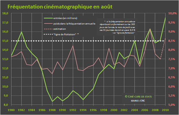 frequentation cine 08-aout