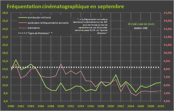 frequentation cine 09-septembre