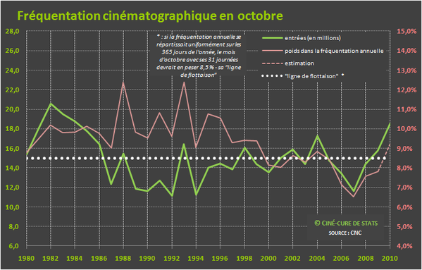 frequentation cine 10-octobre