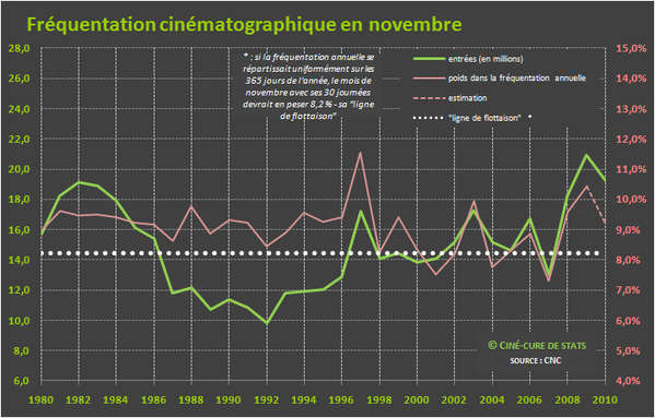 frequentation cine 11-novembre