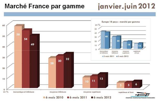 ventes VP janvier-juin 2012 gamme France