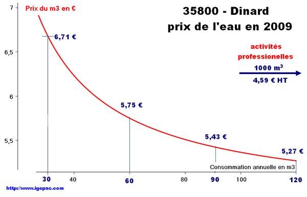 35800-dinard-2009-01
