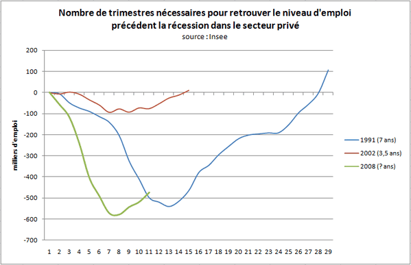 EmploiRecessions-T3-2010.PNG