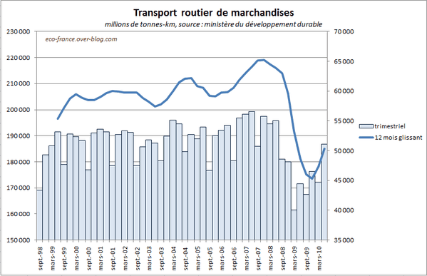 TransportMarchandises-jun2010.PNG