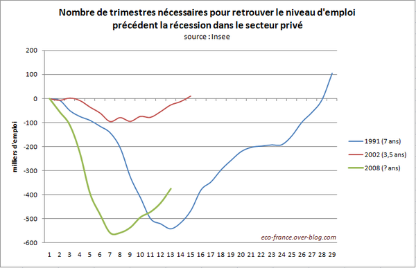 emploi-recovery-mar11.PNG