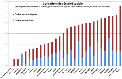 800px-Cotisations_sociales_OCDE-1-.png