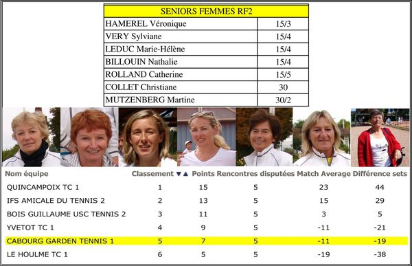 classement poule seniors femmes garden tennis de cabourg. Black Bedroom Furniture Sets. Home Design Ideas