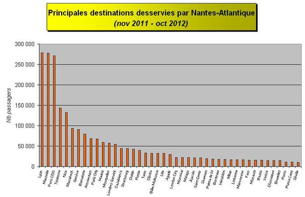 Principales destinations NA 2011-12