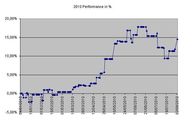Performance--02Aug10-.jpg