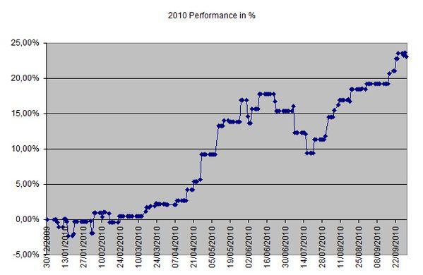 Performance-30Sep2010.jpg