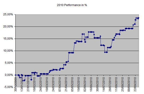 Performance-29Sep2010.jpg