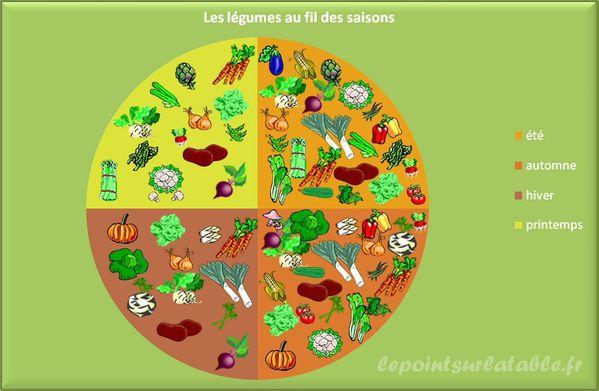 Astuce consommer des l gumes et fruits de saison compet dans la kitchenette - Calendrier fruits et legumes de saison ...