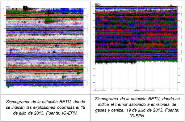 2013.07.19-Tungu-sismogramas-IGEPN.png