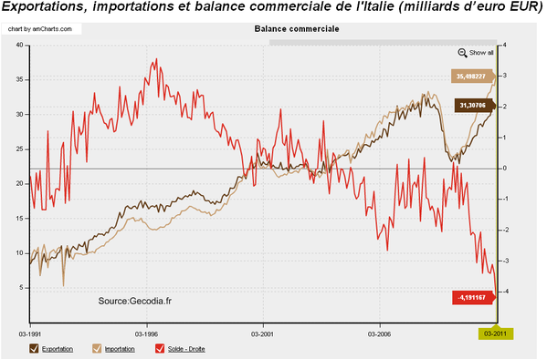 Balance-commerciale-italienne.png
