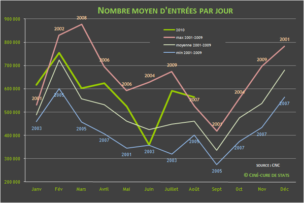 nombre d'entrees cinema par jour 2010-08