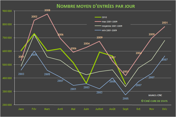nombre d'entrees cinema par jour 2010-09