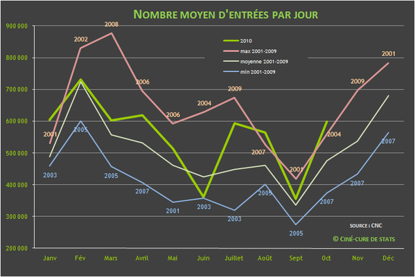 nombre d'entrees cinema par jour 2010-10