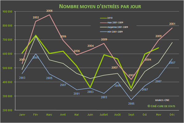 nombre d'entrees cinema par jour 2010-11