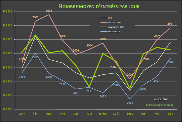 nombre d'entrees cinema par jour 2010-12