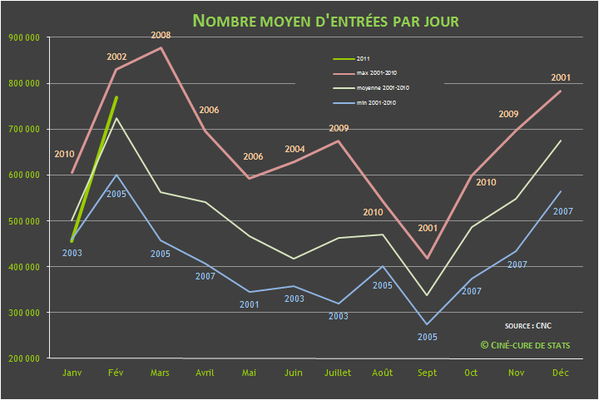 nombre d'entrees cinema par jour 2011-02