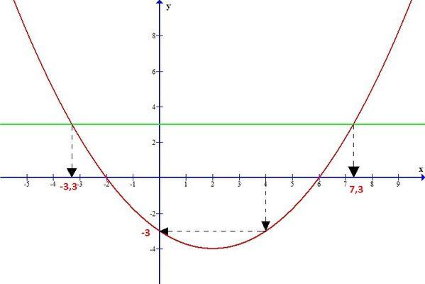 graph1a