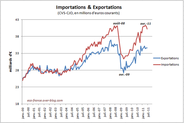 Import-export-T2-2011.PNG