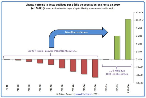 charge-nette-dette-par-decile-france-2010-O-Berruyer-perte.jpg