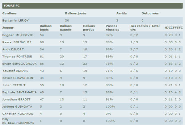 Tours-Angers-Statistiques-Joueurs.png